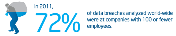 72% of data breaches were at companies with 100 or fewer employees